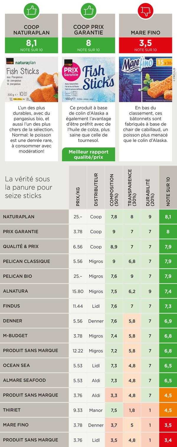 N°1: Coop Naturaplan, meilleur rapport qualité-prix; N°2: Coop Prix Garantie; Bas de classement: Mare Fino, Denner